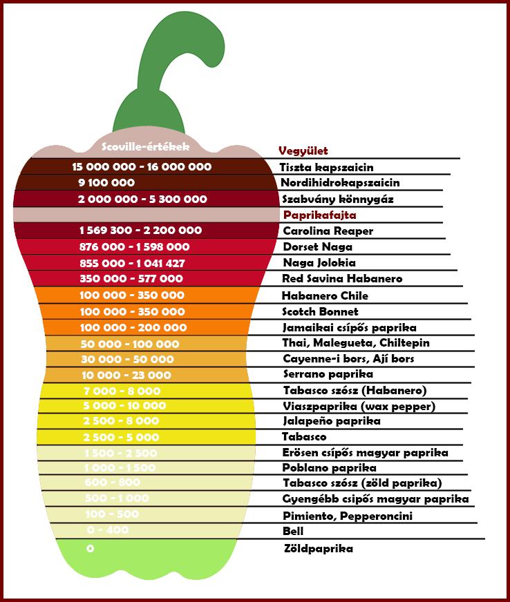 Scoville-értékek